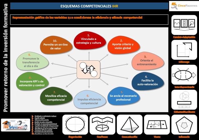 EsquemaCompetencial_IHR